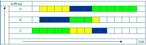 Balkendiagramm - Optimierung der Belegung