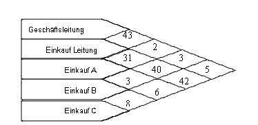 Raumdiagramm.
